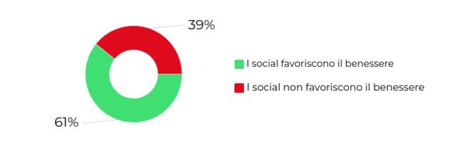 Benessere social