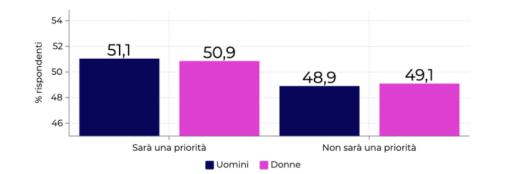 Dati PXR Italy
