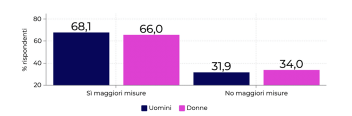 Lombardia misure anti-covid PXR Italy